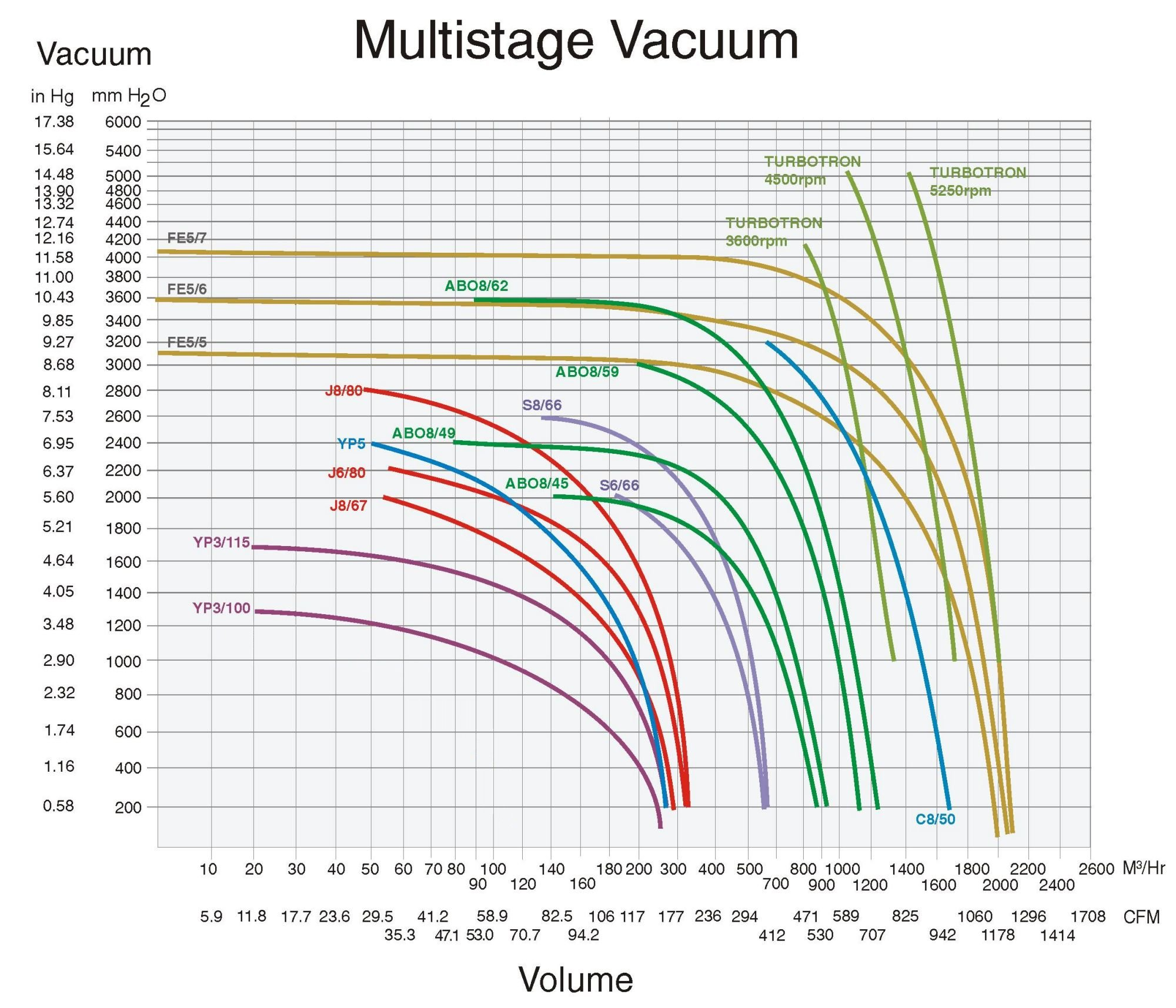 Multistage Vacuum