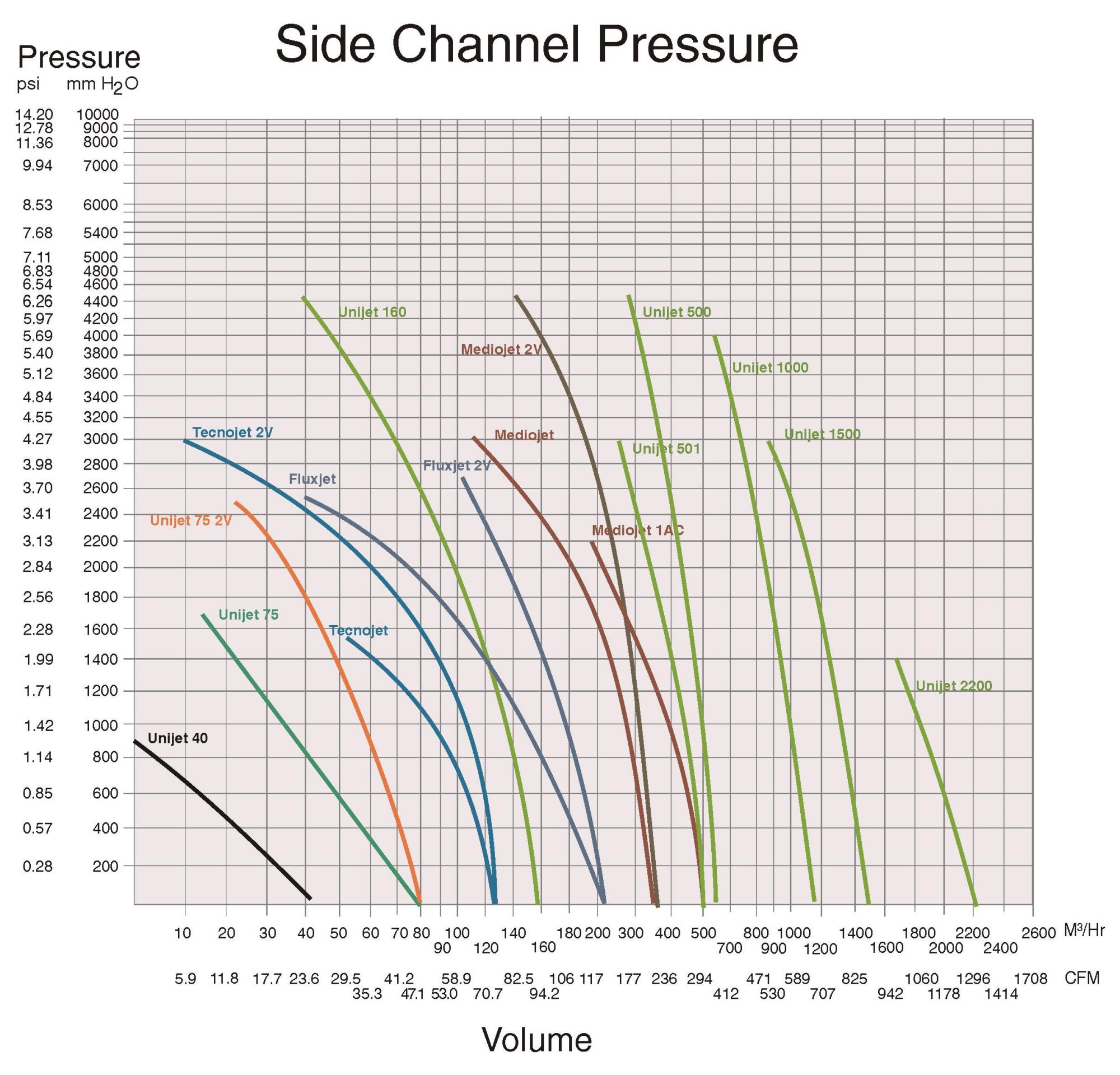 side_channel_pressure_2000
