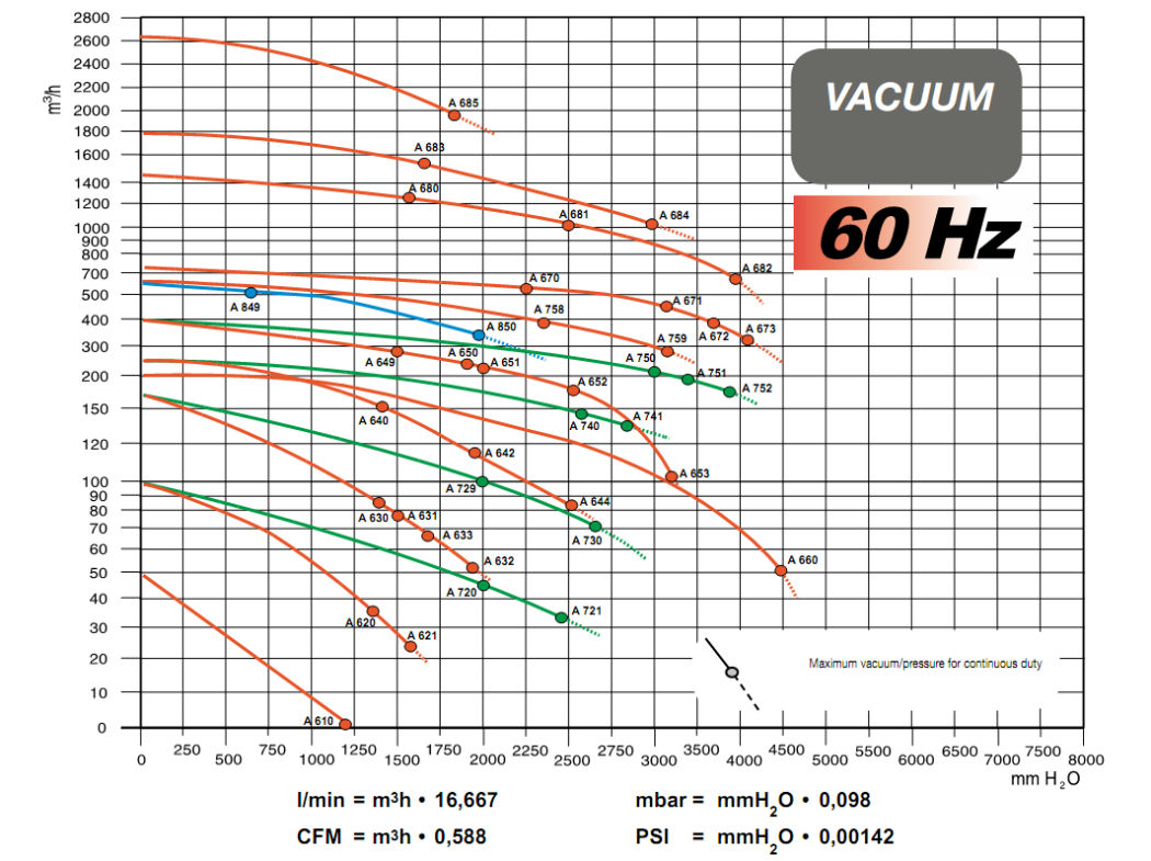 Side Channel Exhauster Quirepace Ltd Vacuum Pump Alternatives Wiring Diagram 0 Data Sheet For Units